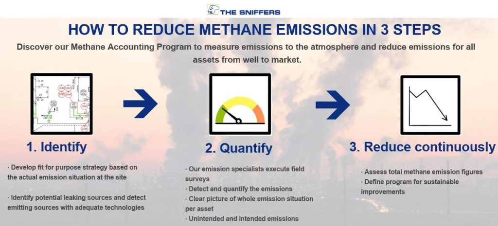 Methane accounting program