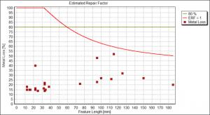 Fitness for purpose assessment - estimated repair factor